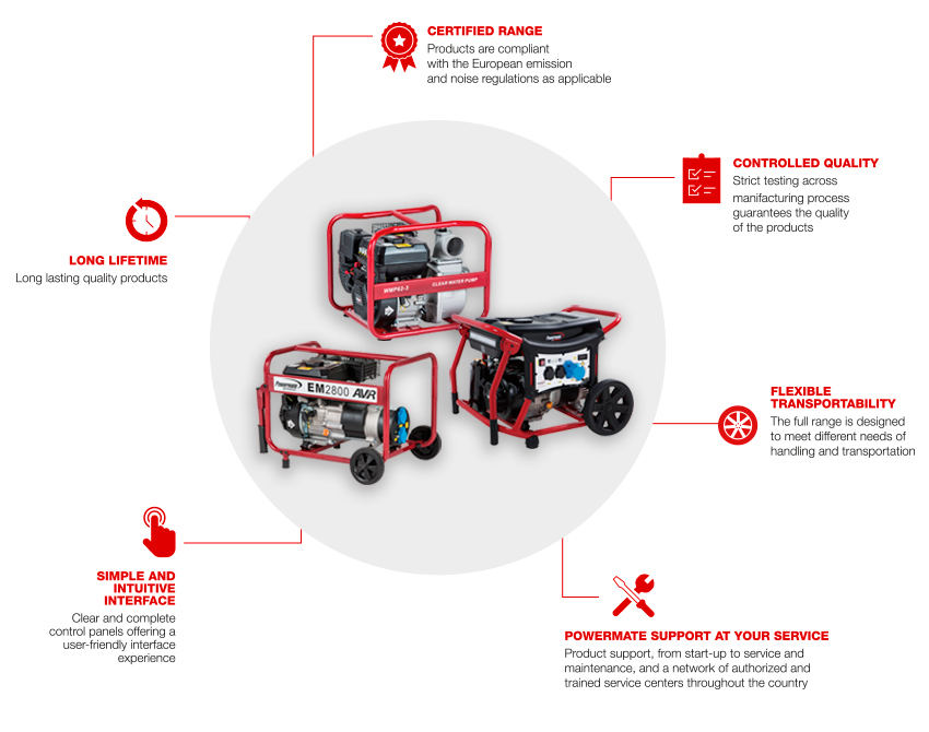Powermate by PRAMAC - Feature and Benefits